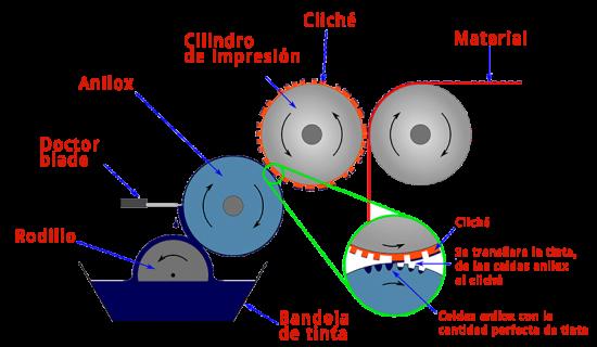 proceso-de-impresion-tecnocut