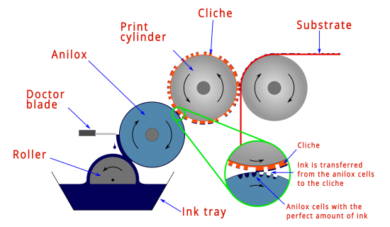 anilox-roll-for-flexographic-printing-process-tecnocut